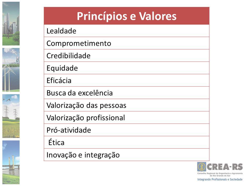 Princípios e Valores Lealdade Comprometimento Credibilidade Equidade Eficácia Busca da excelência Valorização das pessoas Valorização profissional Pró-atividade Ética Inovação e integração