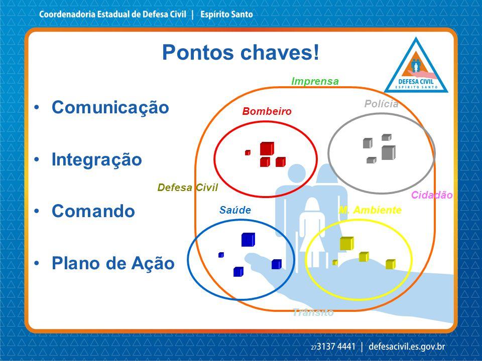 Bombeiro Polícia SaúdeM. Ambiente •Comunicação •Integração •Comando •Plano de Ação Imprensa Cidadão Trânsito Defesa Civil Pontos chaves!