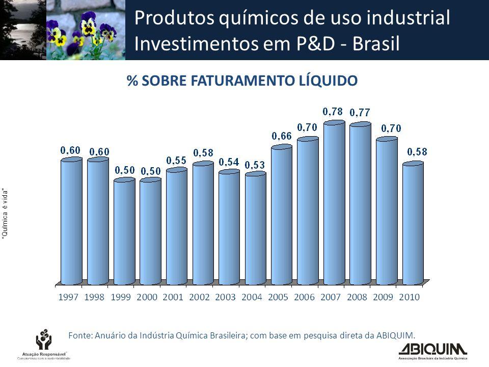 Produtos químicos de uso industrial Investimentos em P&D - Brasil % SOBRE FATURAMENTO LÍQUIDO Fonte: Anuário da Indústria Química Brasileira; com base em pesquisa direta da ABIQUIM.
