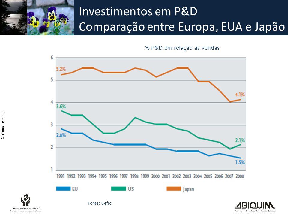 Química é vida Investimentos em P&D Comparação entre Europa, EUA e Japão Fonte: Cefic.