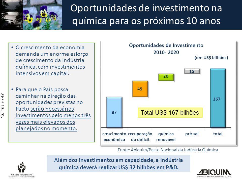 Química é vida • O crescimento da economia demanda um enorme esforço de crescimento da indústria química, com investimentos intensivos em capital.