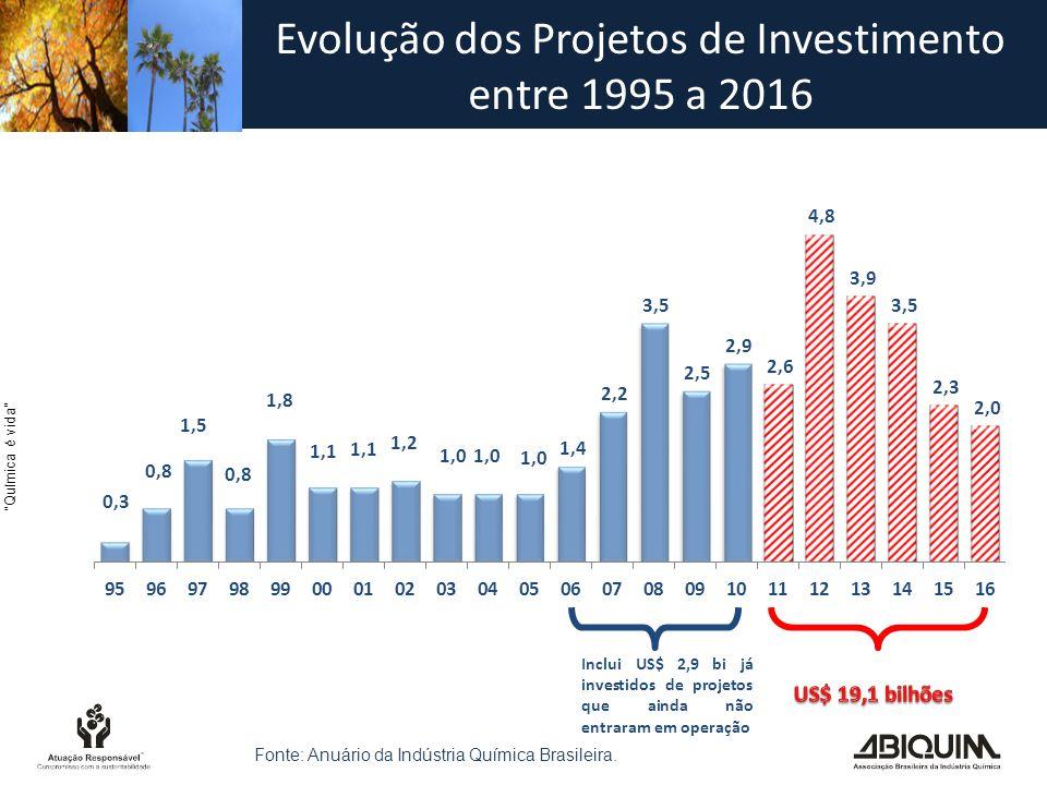 Química é vida Evolução dos Projetos de Investimento entre 1995 a 2016 Inclui US$ 2,9 bi já investidos de projetos que ainda não entraram em operação Fonte: Anuário da Indústria Química Brasileira.