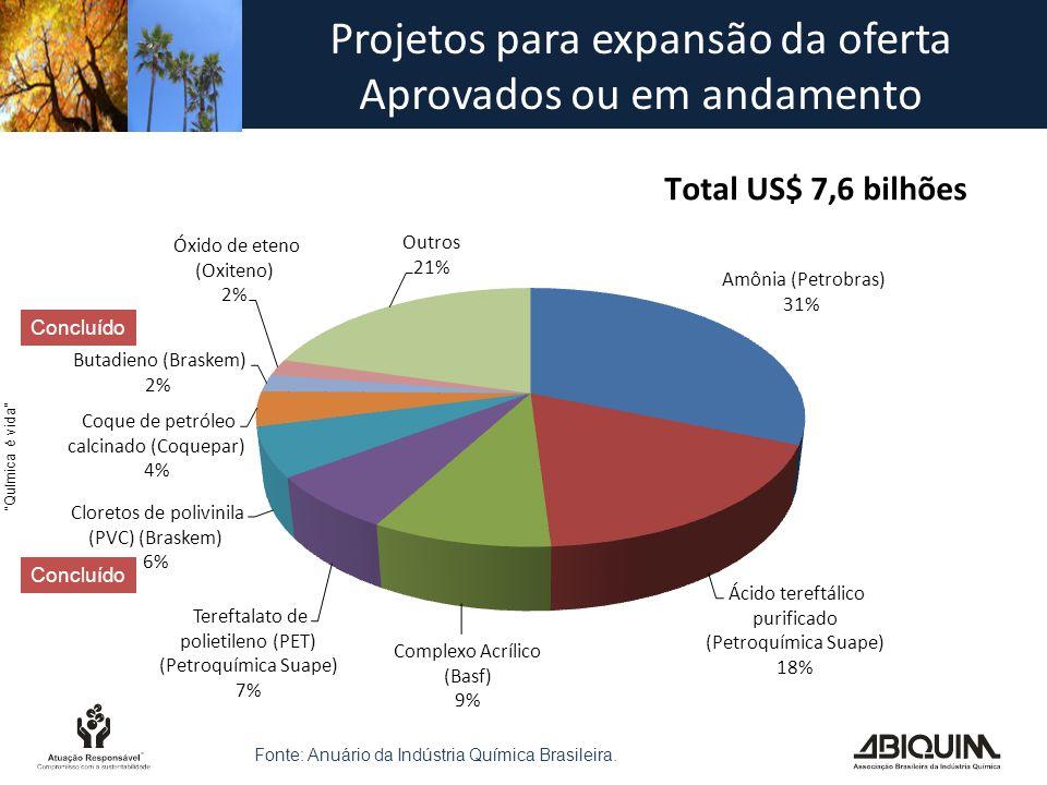 Química é vida Projetos para expansão da oferta Aprovados ou em andamento Concluído Fonte: Anuário da Indústria Química Brasileira.