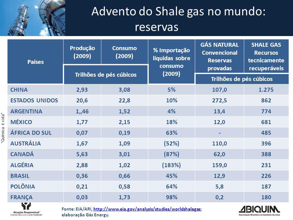 Química é vida Países Produção (2009) Consumo (2009) % Importação líquidas sobre consumo (2009) GÁS NATURAL Convencional Reservas provadas SHALE GAS Recursos tecnicamente recuperáveis Trilhões de pés cúbicos CHINA2,933,085%107,01.275 ESTADOS UNIDOS20,622,810%272,5862 ARGENTINA1,,461,524%13,4774 MÉXICO1,772,1518%12,0681 ÁFRICA DO SUL0,070,1963%-485 AUSTRÁLIA1,671,09(52%)110,0396 CANADÁ5,633,01(87%)62,0388 ALGÉRIA2,881,02(183%)159,0231 BRASIL0,360,6645%12,9226 POLÔNIA0,210,5864%5,8187 FRANÇA0,031,7398%0,2180 Fonte: EIA/ARI, http://www.eia.gov/analysis/studies/worldshalegas; elaboração Gás Energy.http://www.eia.gov/analysis/studies/worldshalegas Advento do Shale gas no mundo: reservas