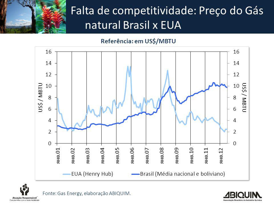 Falta de competitividade: Preço do Gás natural Brasil x EUA Referência: em US$/MBTU Fonte: Gas Energy, elaboração ABIQUIM.