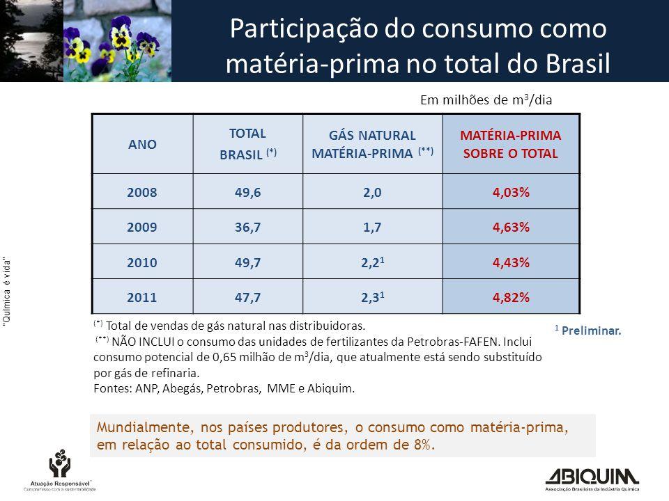 Química é vida ANO TOTAL BRASIL (*) GÁS NATURAL MATÉRIA-PRIMA (**) MATÉRIA-PRIMA SOBRE O TOTAL 200849,62,04,03% 200936,71,74,63% 201049,72,2 1 4,43% 201147,72,3 1 4,82% Em milhões de m 3 /dia (*) Total de vendas de gás natural nas distribuidoras.