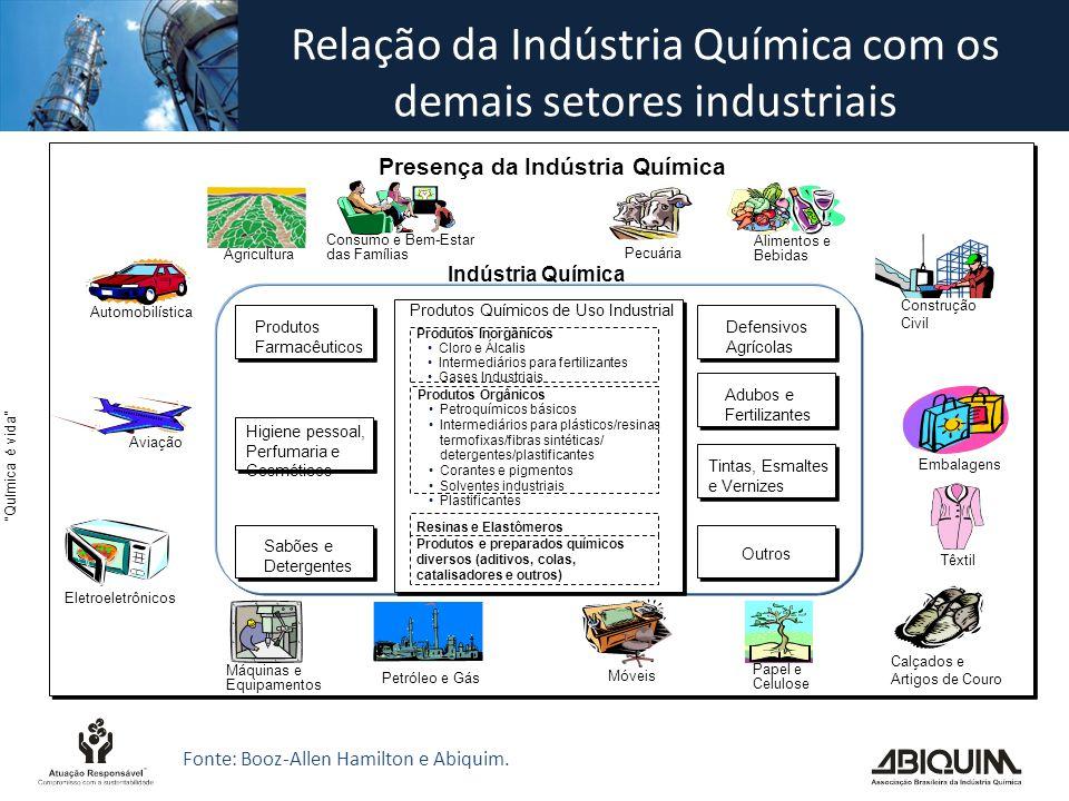 Química é vida Relação da Indústria Química com os demais setores industriais Fonte: Booz-Allen Hamilton e Abiquim.
