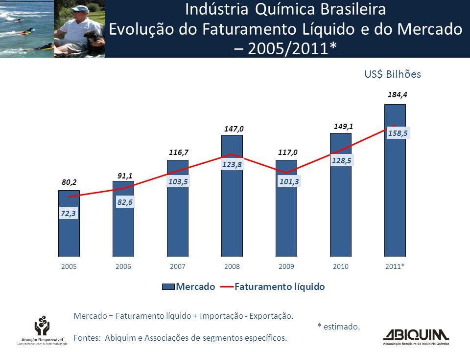 US$ Bilhões Mercado = Faturamento líquido + Importação - Exportação.