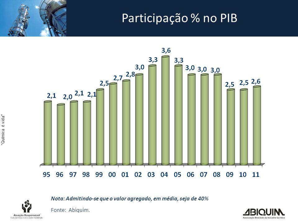 Química é vida Participação % no PIB Nota: Admitindo-se que o valor agregado, em média, seja de 40% Fonte: Abiquim.