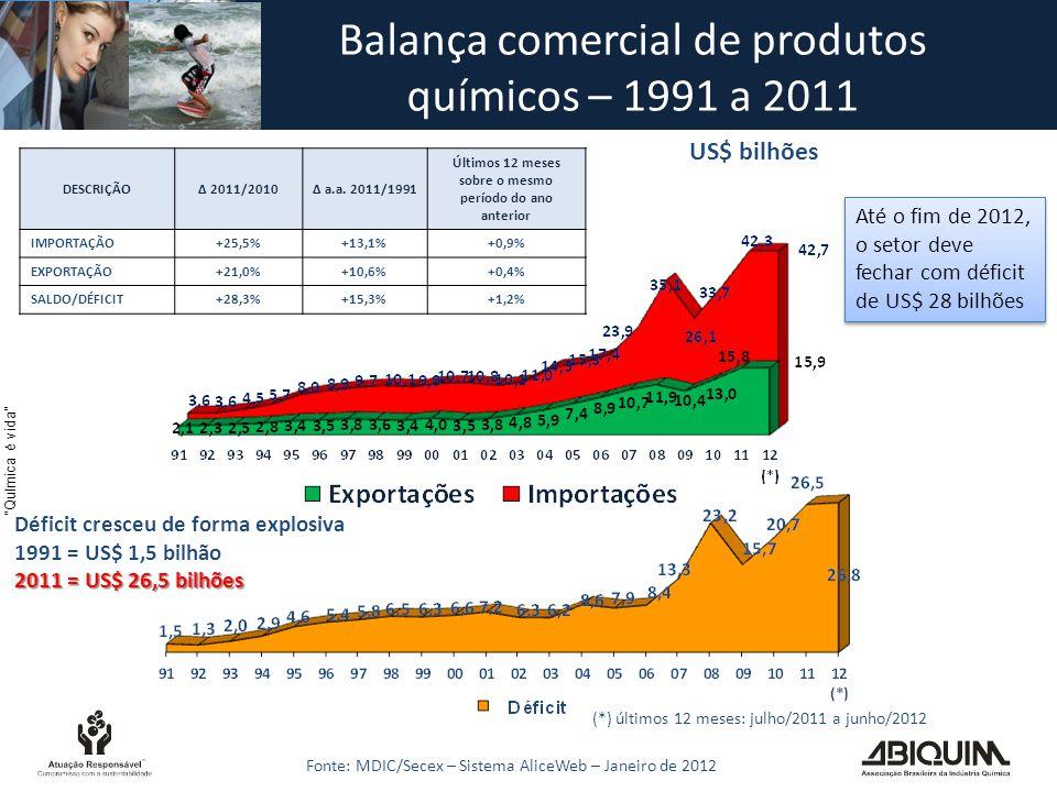Química é vida Balança comercial de produtos químicos – 1991 a 2011 Fonte: MDIC/Secex – Sistema AliceWeb – Janeiro de 2012 US$ bilhões Déficit cresceu de forma explosiva 1991 = US$ 1,5 bilhão 2011 = US$ 26,5 bilhões DESCRIÇÃO∆ 2011/2010∆ a.a.