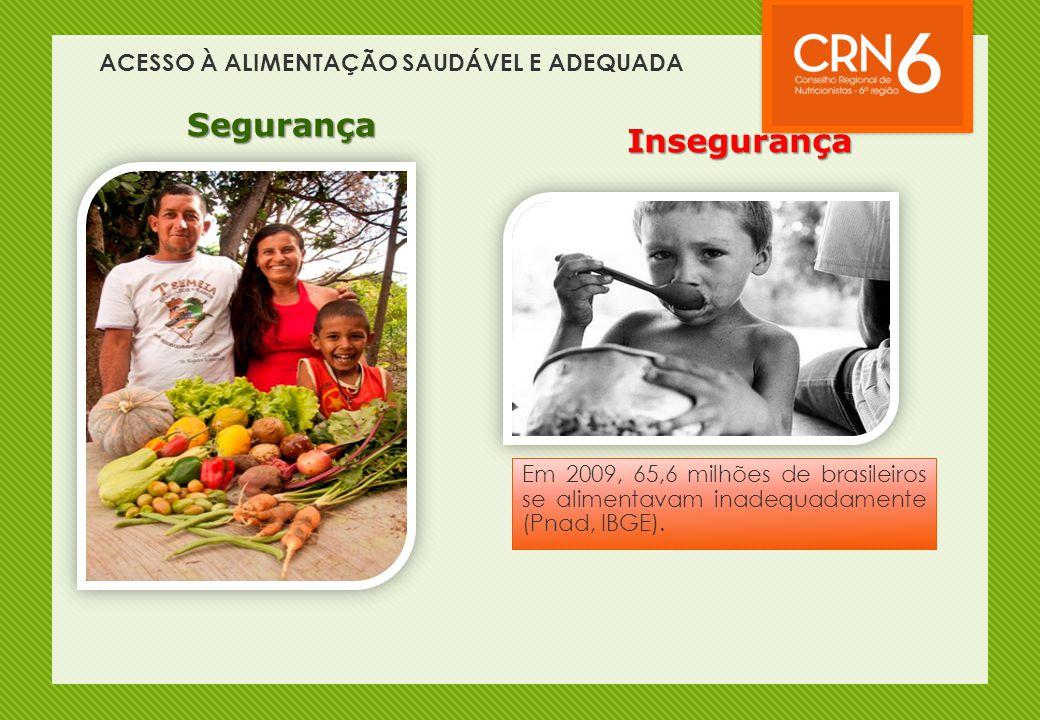 ACESSO À ALIMENTAÇÃO SAUDÁVEL E ADEQUADA Segurança Insegurança Em 2009, 65,6 milhões de brasileiros se alimentavam inadequadamente (Pnad, IBGE).