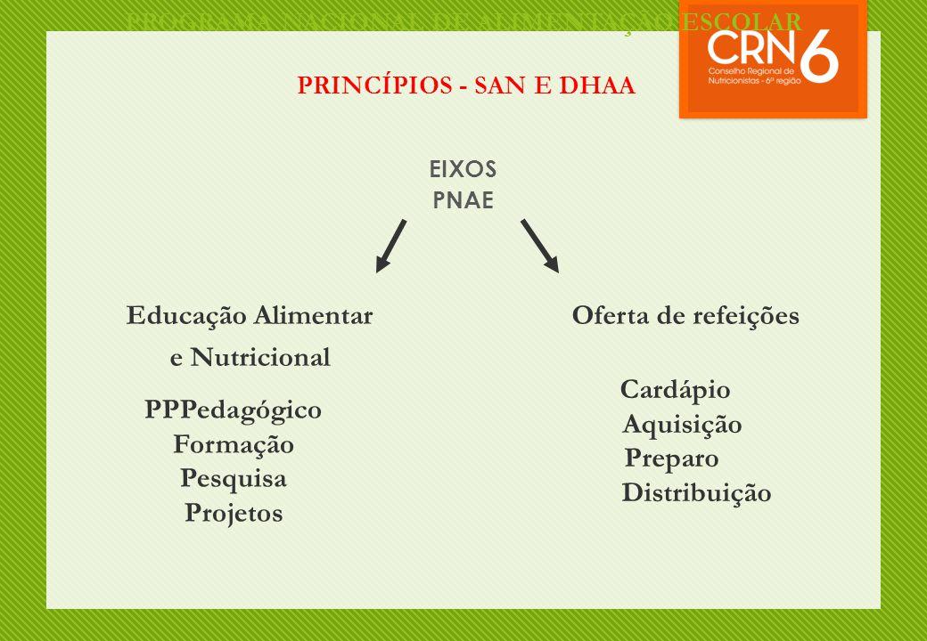 PROGRAMA NACIONAL DE ALIMENTAÇÃO ESCOLAR PRINCÍPIOS - SAN E DHAA EIXOS PNAE Oferta de refeiçõesEducação Alimentar e Nutricional PPPedagógico Formação