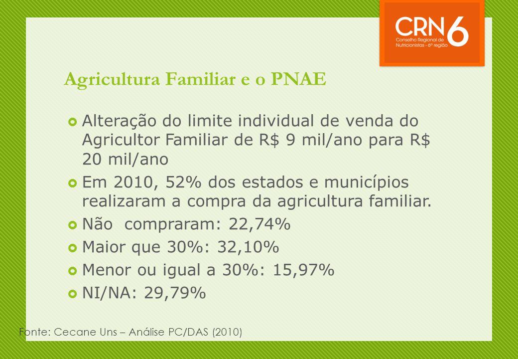 Agricultura Familiar e o PNAE  Alteração do limite individual de venda do Agricultor Familiar de R$ 9 mil/ano para R$ 20 mil/ano  Em 2010, 52% dos e