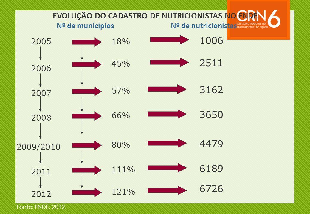 EVOLUÇÃO DO CADASTRO DE NUTRICIONISTAS NO FNDE 200518% 2006 45% 2007 57% 2009/2010 80% Fonte: FNDE, 2012. 2011 111% 2008 66% Nº de nutricionistasNº de