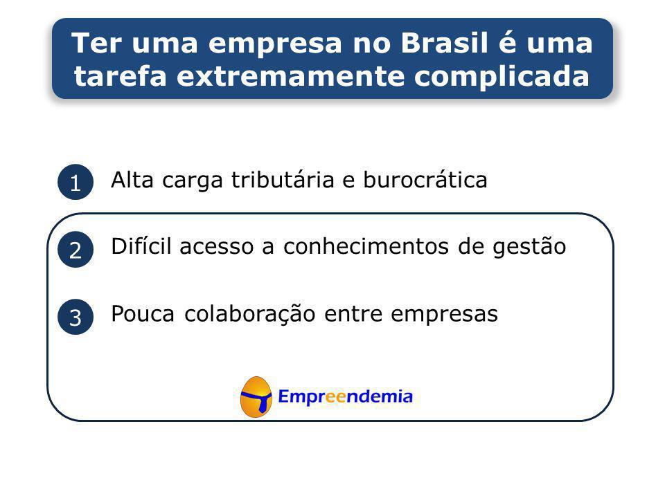 Ter uma empresa no Brasil é uma tarefa extremamente complicada 1 2 3 Alta carga tributária e burocrática Difícil acesso a conhecimentos de gestão Pouc