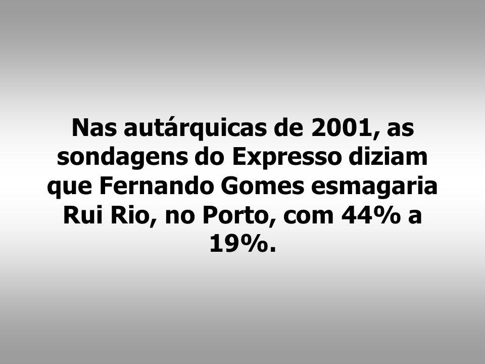 Nas autárquicas de 2001, as sondagens do Expresso diziam que Fernando Gomes esmagaria Rui Rio, no Porto, com 44% a 19%.