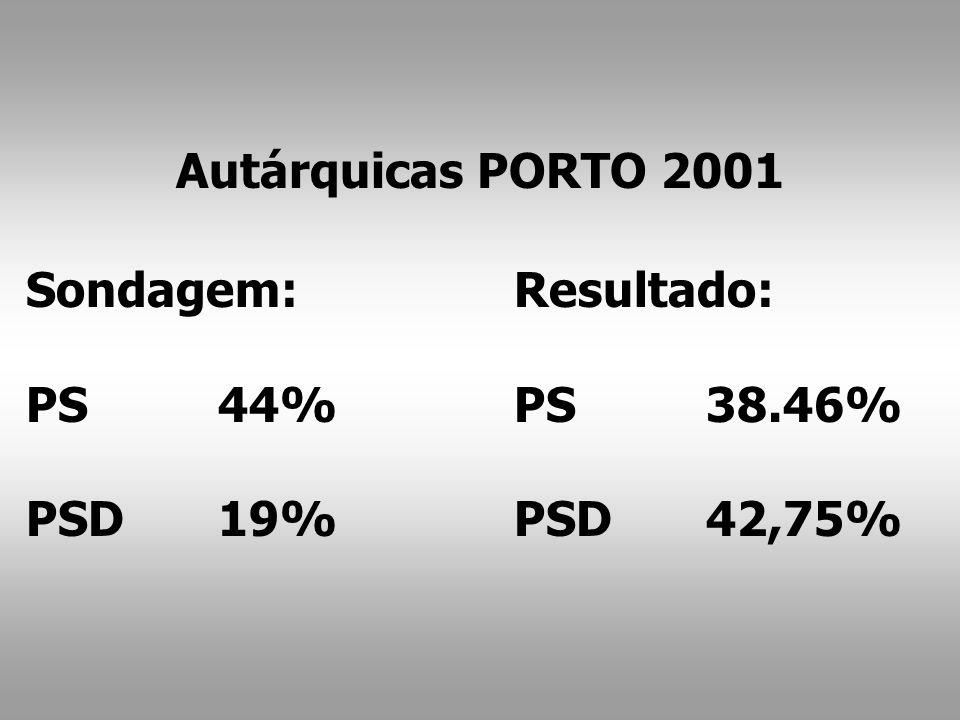 Resultado: PS38.46% PSD42,75% Sondagem: PS44% PSD19% Autárquicas PORTO 2001