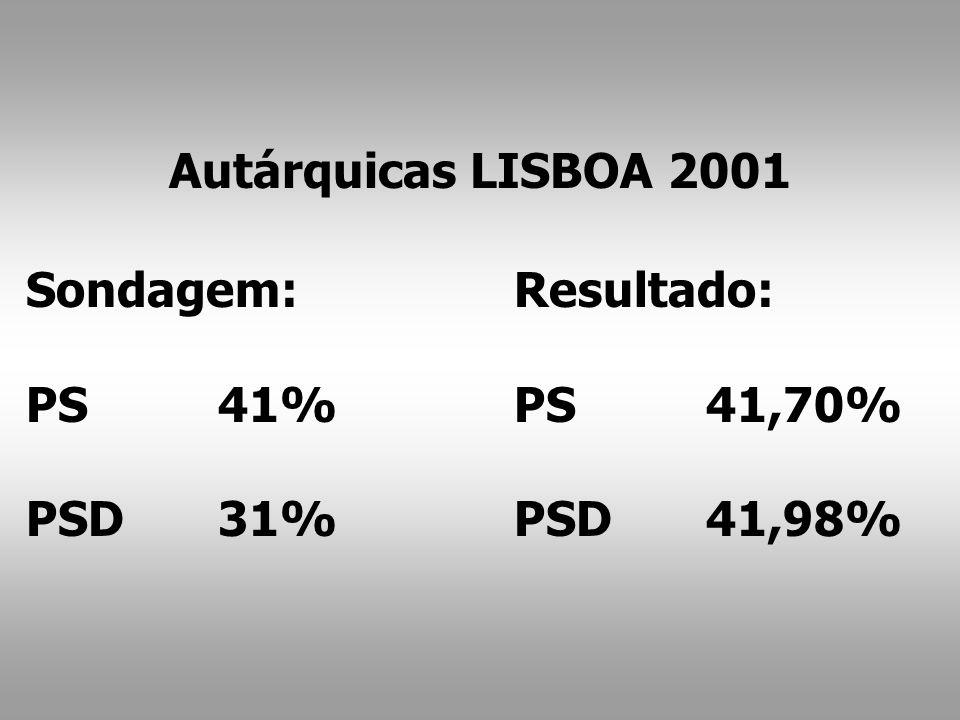 Resultado: PS41,70% PSD41,98% Sondagem: PS41% PSD31% Autárquicas LISBOA 2001