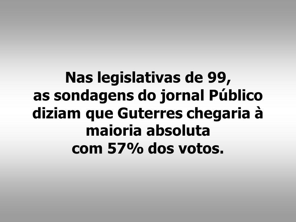 Nas legislativas de 99, as sondagens do jornal Público diziam que Guterres chegaria à maioria absoluta com 57% dos votos.