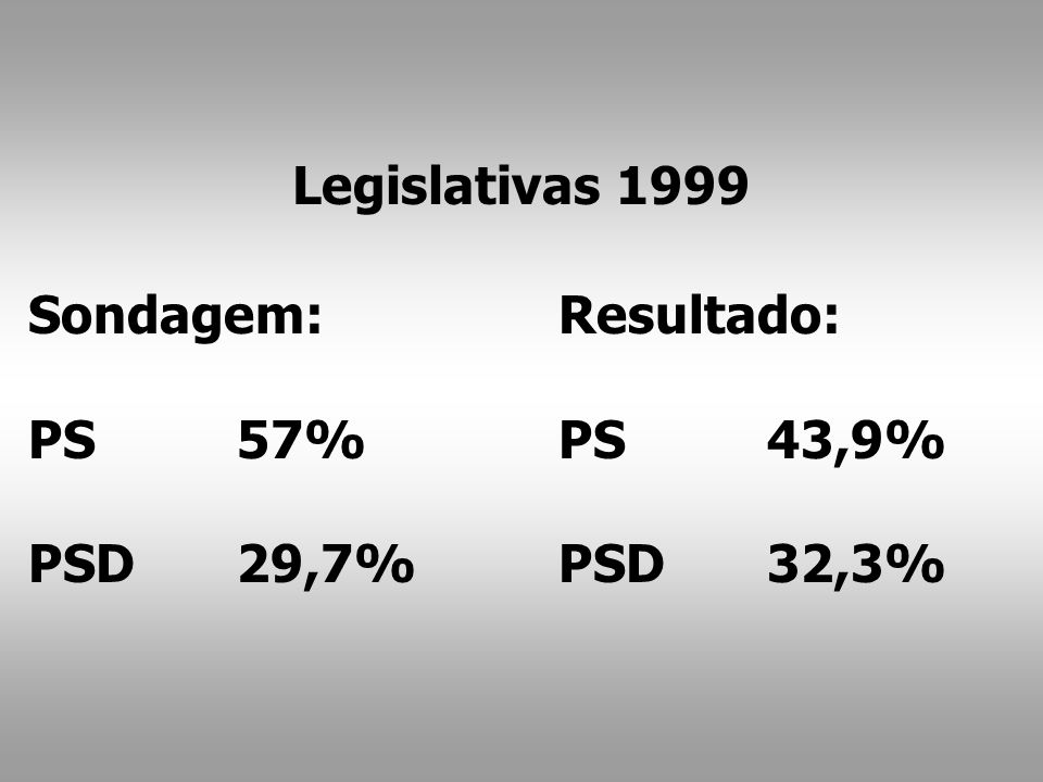 Resultado: PS43,9% PSD32,3% Sondagem: PS57% PSD29,7% Legislativas 1999
