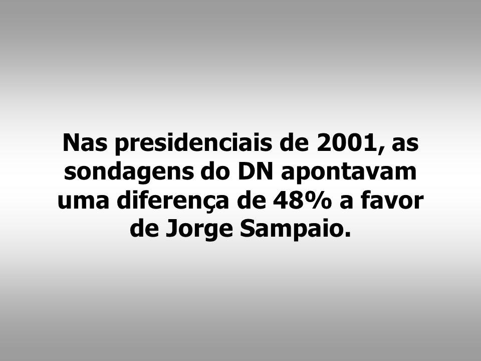 Nas presidenciais de 2001, as sondagens do DN apontavam uma diferença de 48% a favor de Jorge Sampaio.