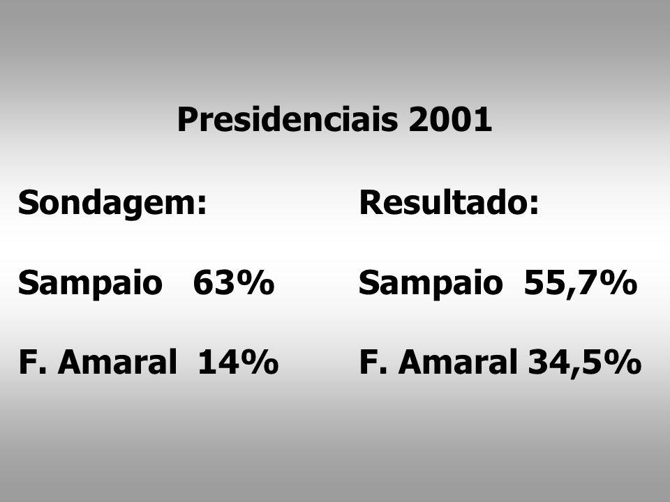 Resultado: Sampaio 55,7% F. Amaral 34,5% Sondagem: Sampaio 63% F. Amaral 14% Presidenciais 2001