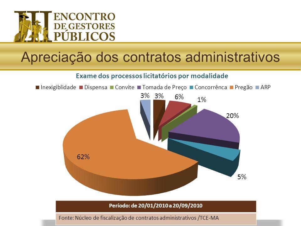 Período: de 20/01/2010 a 20/09/2010 Fonte: Núcleo de fiscalização de contratos administrativos /TCE-MA Apreciação dos contratos administrativos