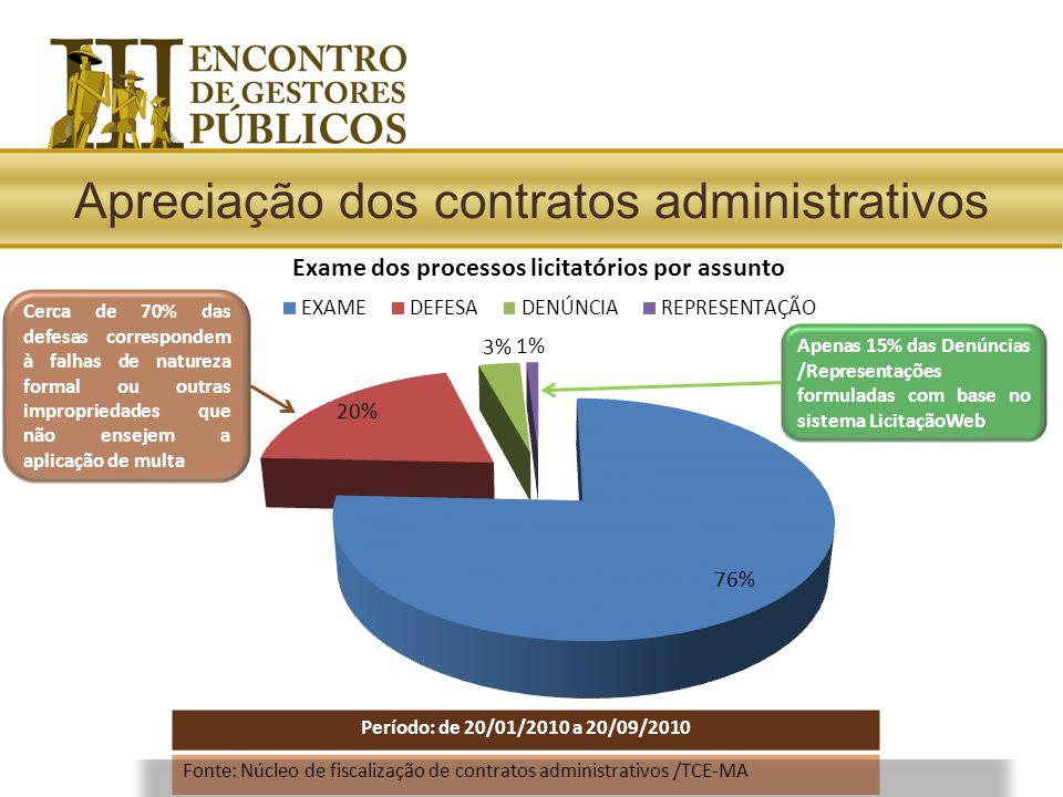 Período: de 20/01/2010 a 20/09/2010 Fonte: Núcleo de fiscalização de contratos administrativos /TCE-MA Cerca de 70% das defesas correspondem à falhas