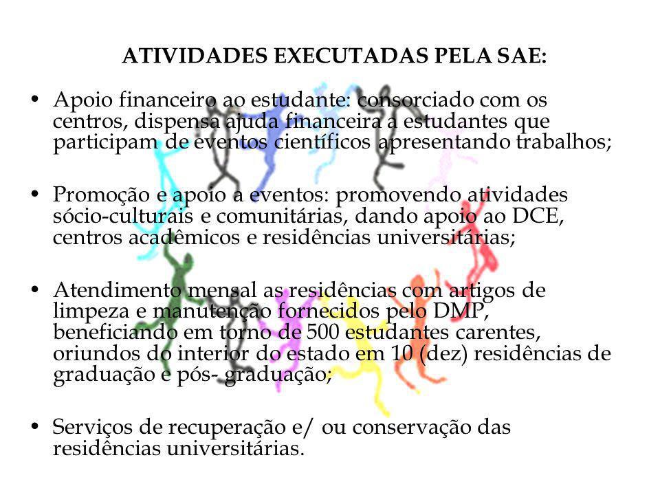 ATIVIDADES EXECUTADAS PELA SAE: •Apoio financeiro ao estudante: consorciado com os centros, dispensa ajuda financeira a estudantes que participam de e