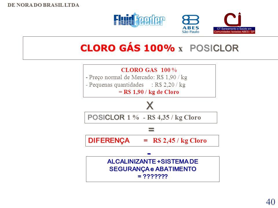 39 DESVANTAGENS  PERIGO ( VAZAMENTOS );  REQUER SISTEMA DE SEGURANÇA E ABATIMENTO DO CLORO;  PARTE DO CLORO GAS DIMINUI O PH SENDO NECESSÁRIO O USO DE ALCALINIZANTES;  LOGISTICA - DEPENDE DE COMPRA  INVESTIMENTO EM CILINDRO CLORO GÁS 100% x POSICLOR VANTAGENS  MAIS BARATO;  MENOR VOLUME.