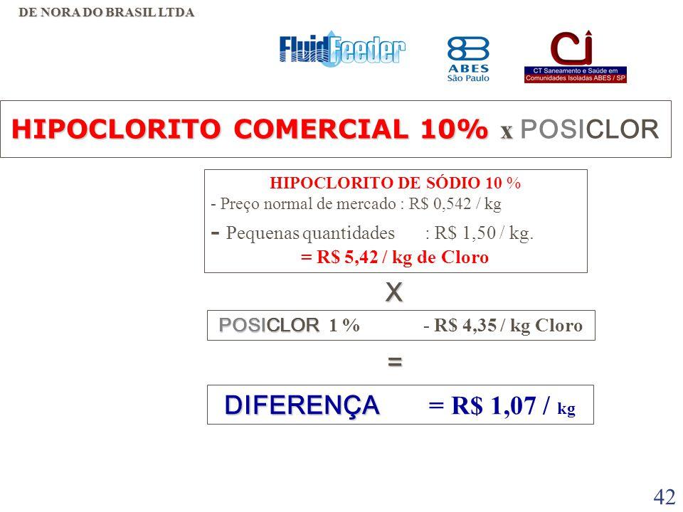 41 DESVANTAGENS  LOGISTICA - DEPENDE DE COMPRA E ESTOCAGEM DO PRODUTO;  INVESTIMENTOS EM EQUIPAMENTOS DE ESTOCAGEM;  TRANSPORTE DE ÁGUA, POIS 90% DO PRODUTO É ÁGUA E 10% DE CLORO;  PERDE A CONCENTRAÇÃO DE CLORO COM O TEMPO E A TEMPERATURA;  MANUSEIO MAIS PERIGOSO QUE O HIPOCLORITO PRODUZIDO NO POSICLOR, DEVIDO A CONCENTRAÇÃO MAIS ALTA;  PREÇO DO PRODUTO E CUSTO OPERACIONAL MAIS ELEVADO EM COMPARAÇÃO AO HIPOCLORITO DO POSICLOR.