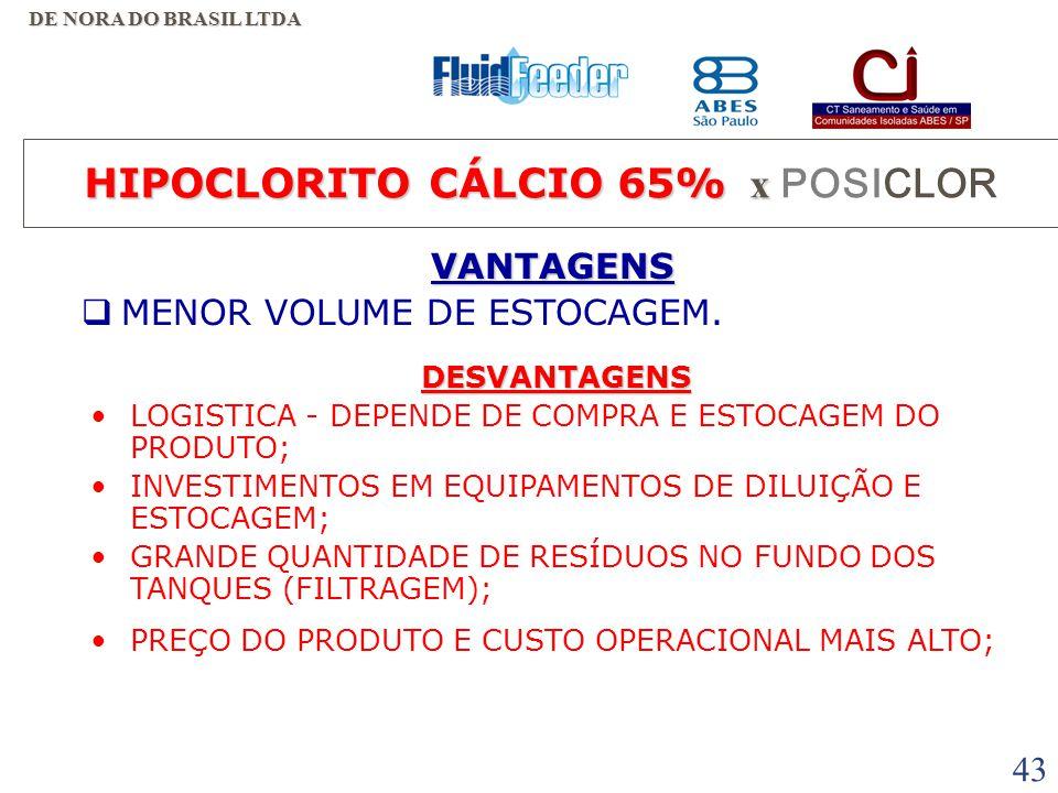 42 HIPOCLORITO DE SÓDIO 10 % - Preço normal de mercado : R$ 0,542 / kg - Pequenas quantidades : R$ 1,50 / kg.