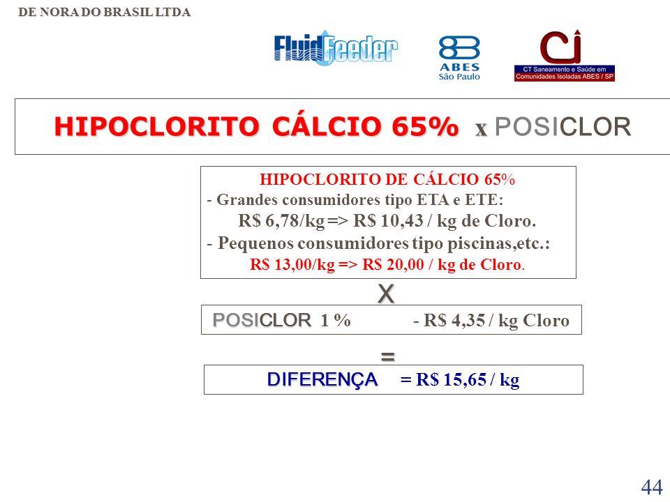 43 HIPOCLORITO CÁLCIO 65% x HIPOCLORITO CÁLCIO 65% x POSICLOR VANTAGENS  MENOR VOLUME DE ESTOCAGEM. • DESVANTAGENS •LOGISTICA - DEPENDE DE COMPRA E E