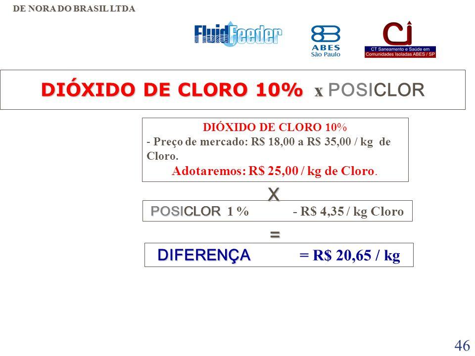 45 DIÓXIDO DE CLORO 10% x DIÓXIDO DE CLORO 10% x POSICLOR VANTAGENS  MAIOR PODER REATIVO. • DESVANTAGENS •LOGISTICA - DEPENDE DE COMPRA E ESTOCAGEM D