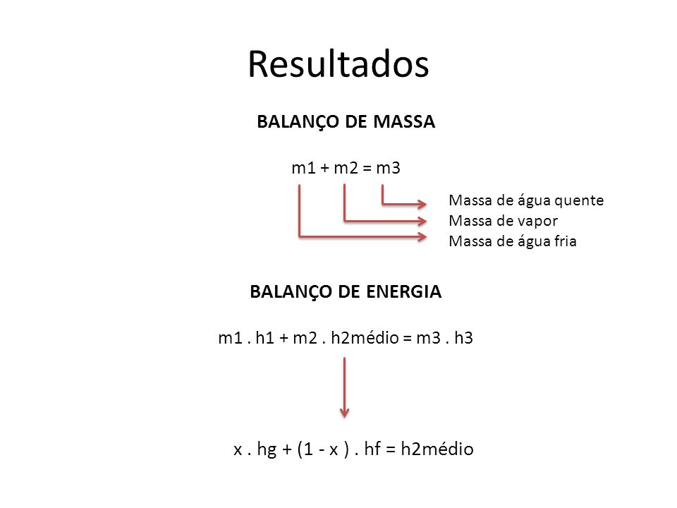 Resultados BALANÇO DE MASSA m1 + m2 = m3 Massa de água quente Massa de vapor Massa de água fria BALANÇO DE ENERGIA m1. h1 + m2. h2médio = m3. h3 x. hg