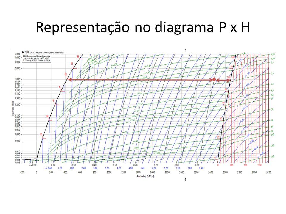 Representação no diagrama P x H