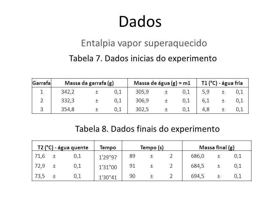 Dados Entalpia vapor superaquecido Tabela 7. Dados inicias do experimento Tabela 8. Dados finais do experimento GarrafaMassa da garrafa (g)Massa de ág