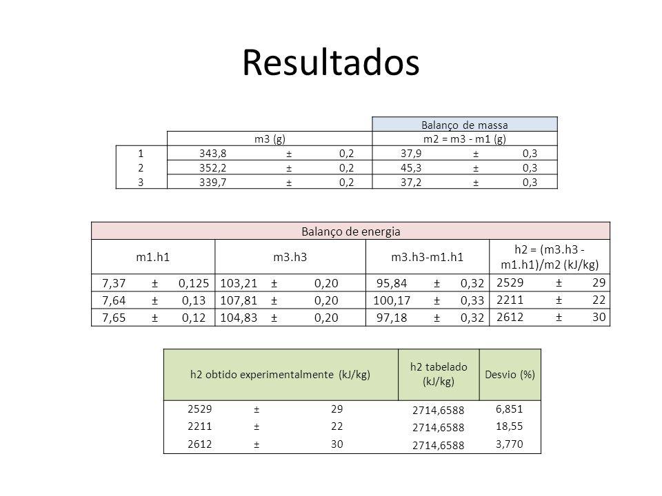 Resultados Balanço de massa m3 (g)m2 = m3 - m1 (g) 1343,8±0,237,9±0,3 2352,2±0,245,3±0,3 3339,7±0,237,2±0,3 h2 obtido experimentalmente (kJ/kg) h2 tab