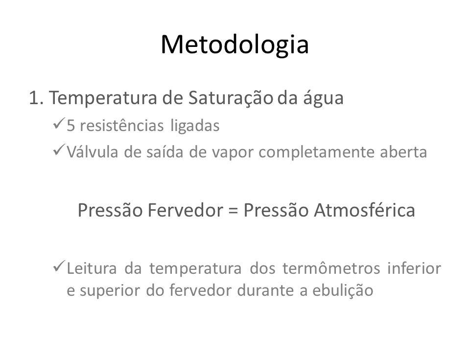 Metodologia 1. Temperatura de Saturação da água  5 resistências ligadas  Válvula de saída de vapor completamente aberta Pressão Fervedor = Pressão A