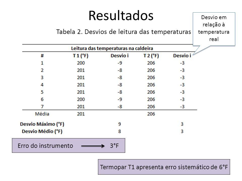 Resultados Desvio em relação à temperatura real Tabela 2. Desvios de leitura das temperaturas Erro do instrumento 3°F Termopar T1 apresenta erro siste