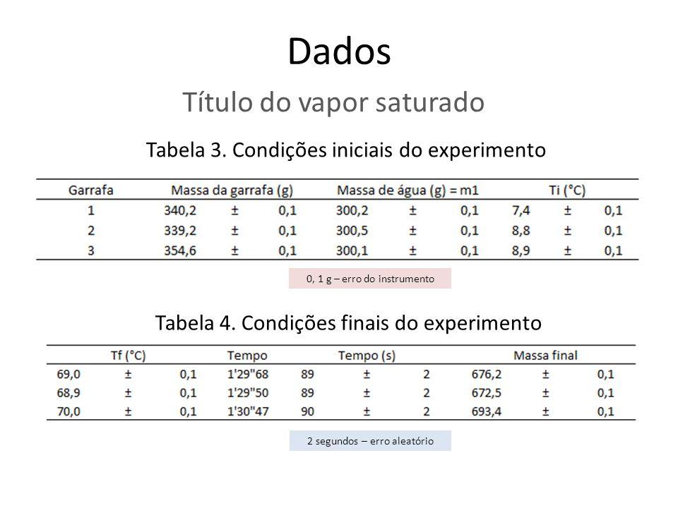 Dados Título do vapor saturado Tabela 3. Condições iniciais do experimento 0, 1 g – erro do instrumento Tabela 4. Condições finais do experimento 2 se