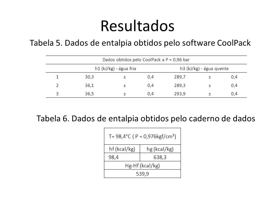 Resultados Tabela 5. Dados de entalpia obtidos pelo software CoolPack Tabela 6. Dados de entalpia obtidos pelo caderno de dados Dados obtidos pelo Coo