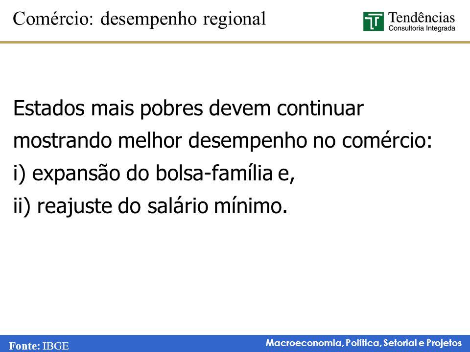 Macroeconomia, Política, Setorial e Projetos Estados mais pobres devem continuar mostrando melhor desempenho no comércio: i) expansão do bolsa-família