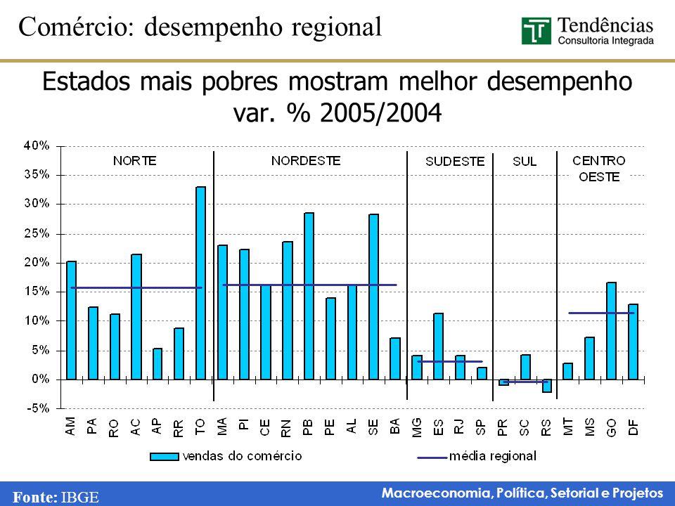 Macroeconomia, Política, Setorial e Projetos Estados mais pobres mostram melhor desempenho var. % 2005/2004 Comércio: desempenho regional Fonte: IBGE