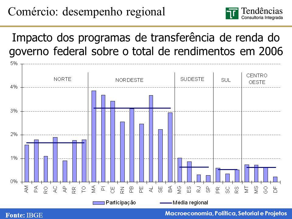 Macroeconomia, Política, Setorial e Projetos Comércio: desempenho regional Fonte: IBGE Impacto dos programas de transferência de renda do governo fede