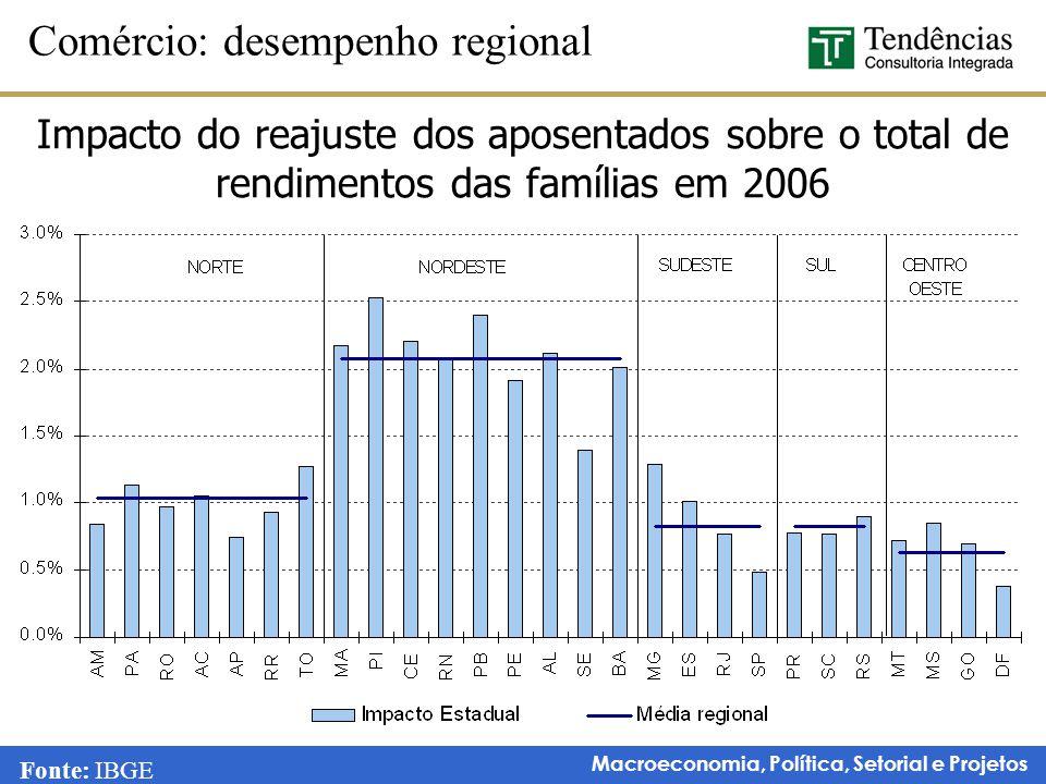 Macroeconomia, Política, Setorial e Projetos Comércio: desempenho regional Fonte: IBGE Impacto do reajuste dos aposentados sobre o total de rendimento