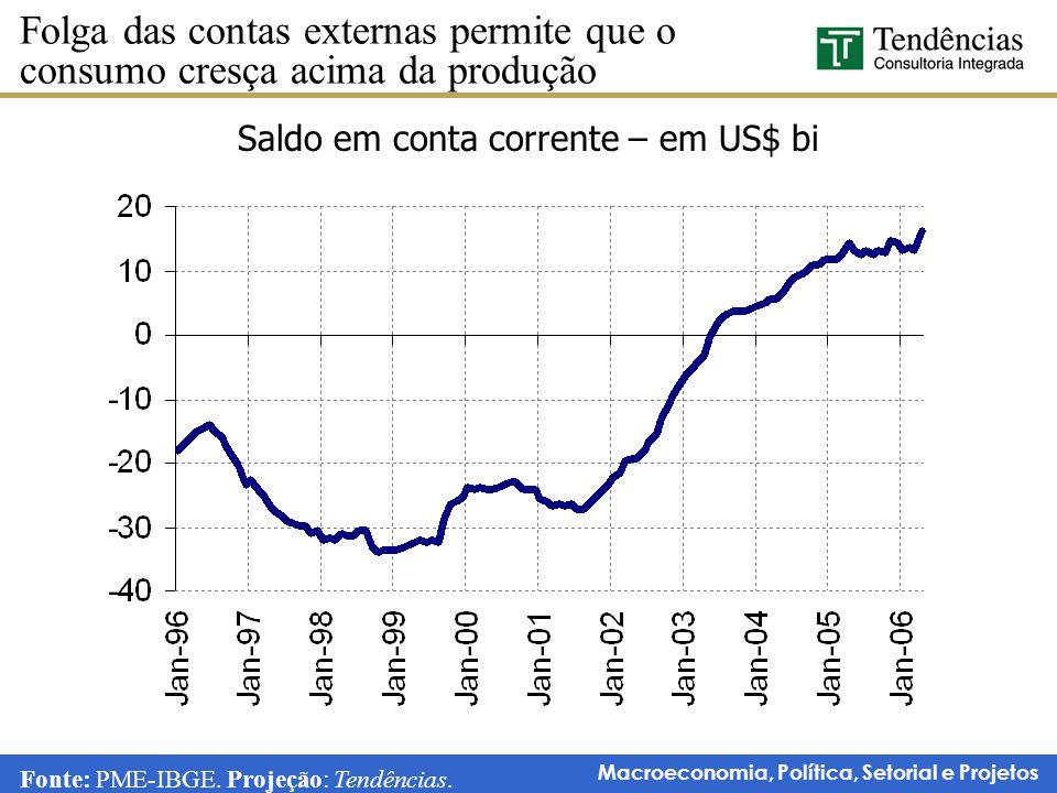 Macroeconomia, Política, Setorial e Projetos Saldo em conta corrente – em US$ bi Folga das contas externas permite que o consumo cresça acima da produ
