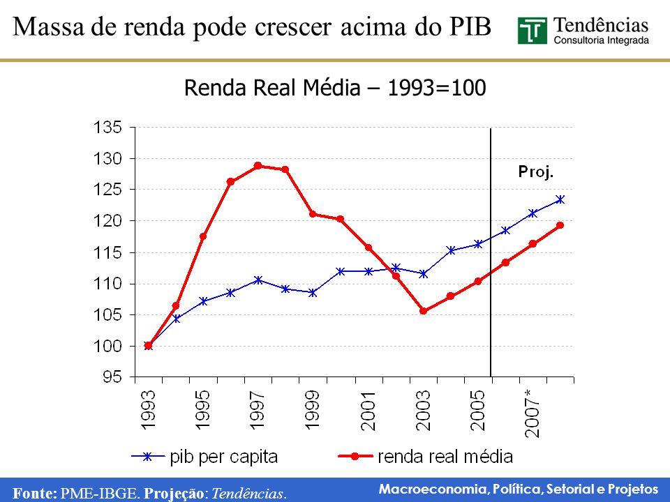 Macroeconomia, Política, Setorial e Projetos Renda Real Média – 1993=100 Massa de renda pode crescer acima do PIB Fonte: PME-IBGE. Projeção: Tendência