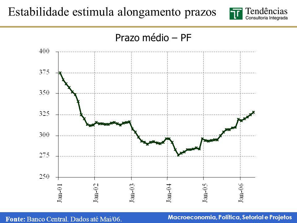 Macroeconomia, Política, Setorial e Projetos Prazo médio – PF Estabilidade estimula alongamento prazos Fonte: Banco Central. Dados até Mai/06.
