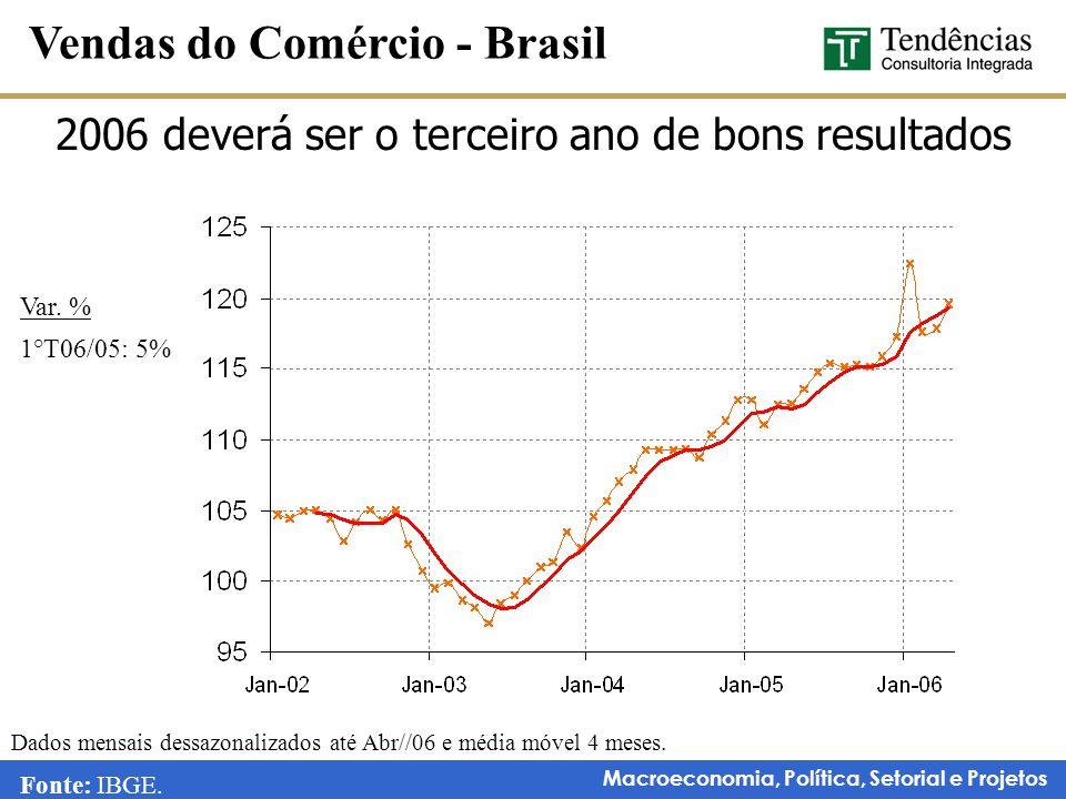 Macroeconomia, Política, Setorial e Projetos 2006 deverá ser o terceiro ano de bons resultados Vendas do Comércio - Brasil Dados mensais dessazonaliza